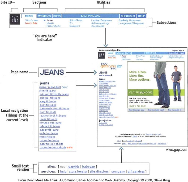 website menu gap.com analysis
