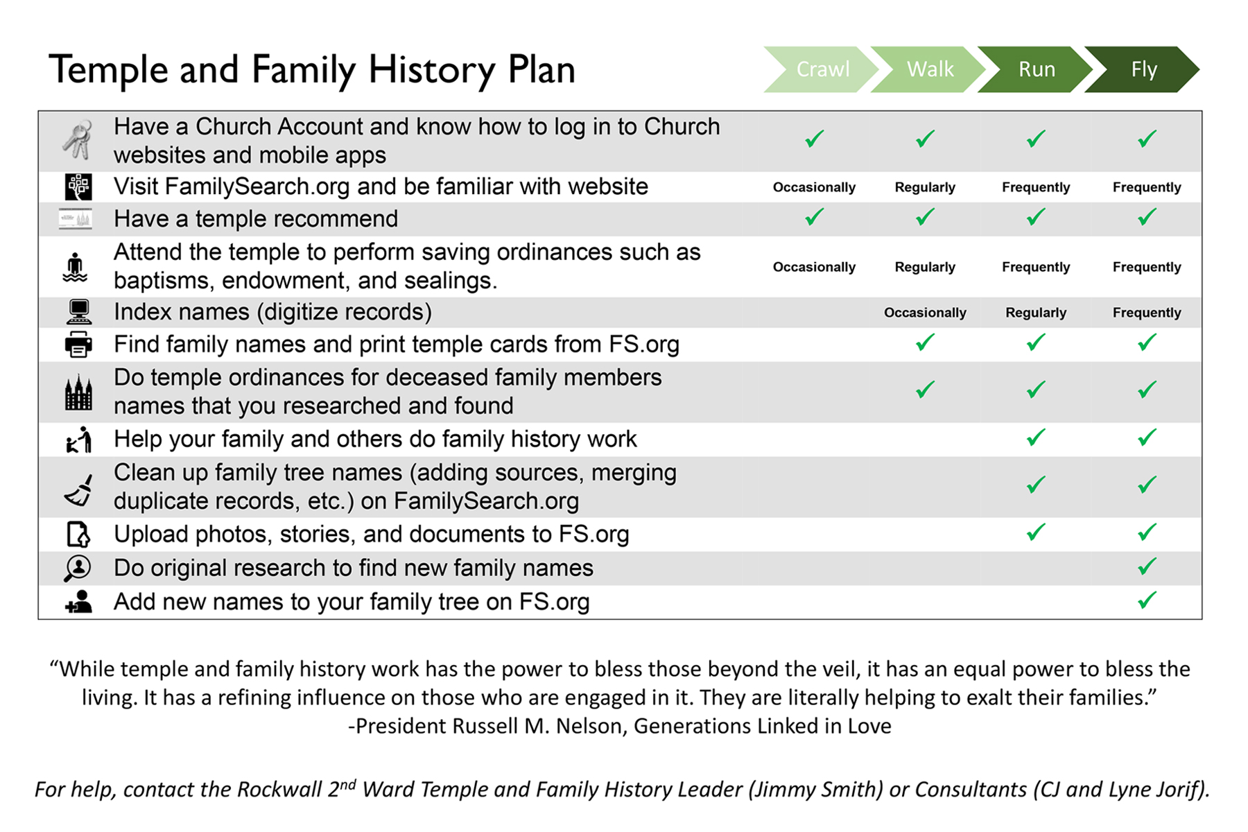 Temple and Family History Plan - Rockwall 2nd Ward