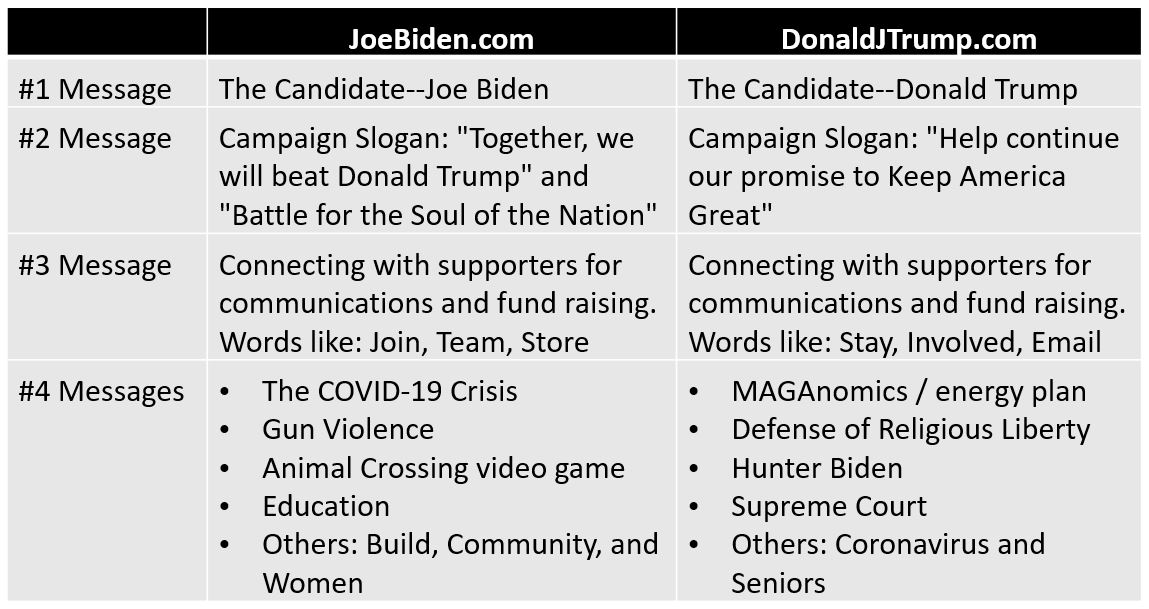 Summary of Messages Revealed through Presidential Candidate Websites