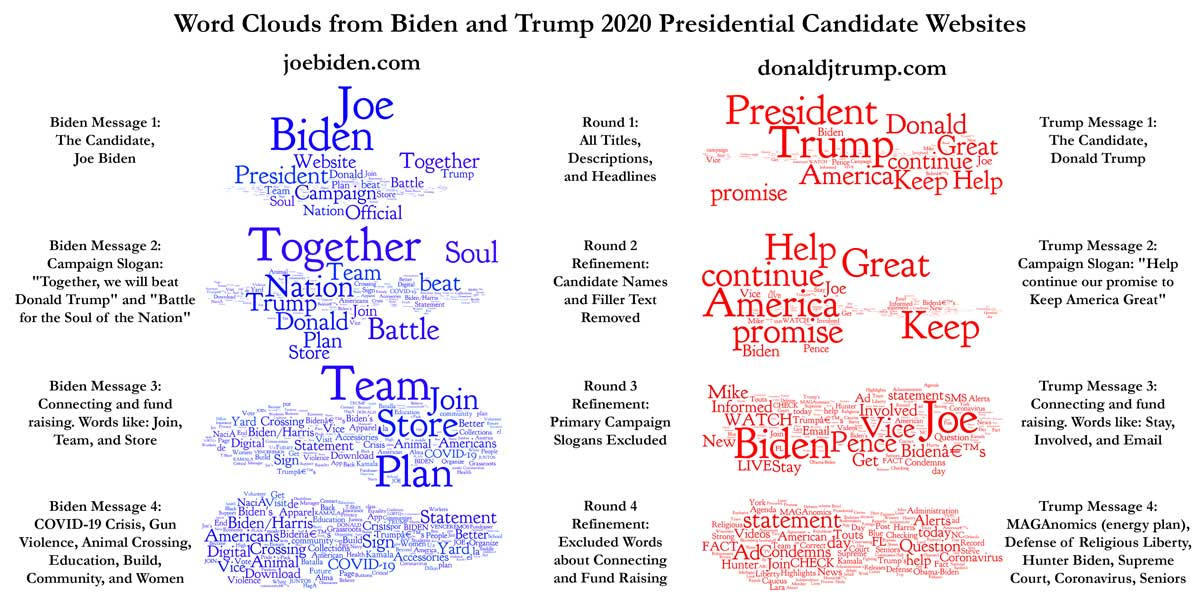 Compare and Contrast of Word Clouds from Biden and Trump Presidential Candidate Websites